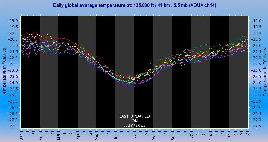 Abk Hlung erde erreicht jetzt sonnenfernsten punkt hohe atmosphäre kühlt um 3 grad ab wetter observer de