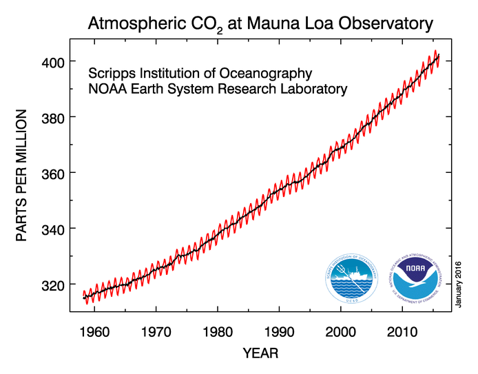 Der aktuelle CO2- Gehalt in der Atmosphäre   Wetter ...