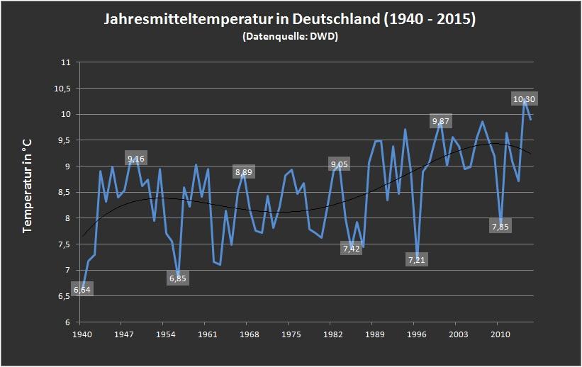 wetteraufzeichnungen deutschland seit 1940